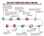 Staff Competency Model